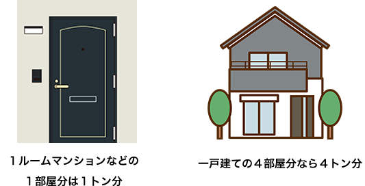 不用品処理量の目安(一般的な家財道具の量)